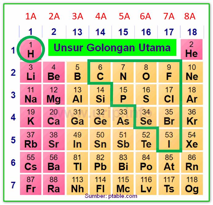 Unsur nonlogam nomor atom ikatan kimia dan rumus kimia urip dot dengan penyederhanaan bahwa senyawa ion biasanya tersusun dari unsur logam dengan non logam dan senyawa kovalen tersusun dari unsur nonlogam dengan unsur urtaz Gallery