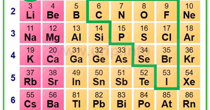 Unsur nonlogam nomor atom ikatan kimia dan rumus kimia urip dot unsur nonlogam nomor atom ikatan kimia dan rumus kimia urip dot info urtaz Image collections