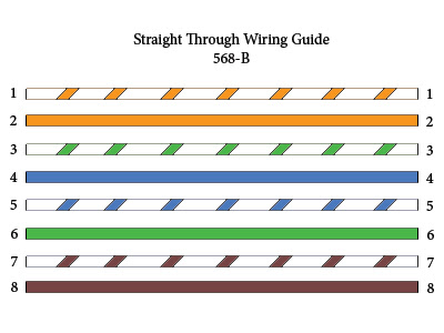 networking and security: ethernet cable straight wire diagram catv