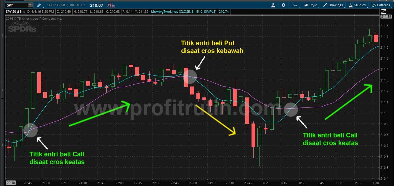 Trading option mudah