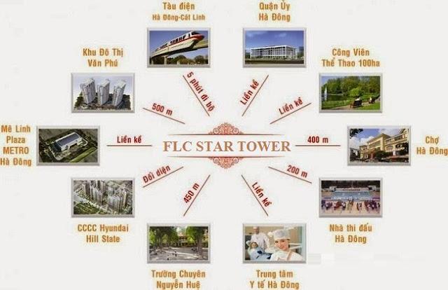 liên kết vùng chung cư flc star tower