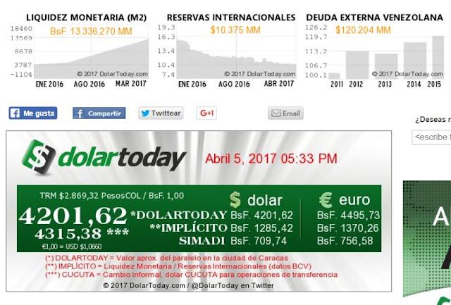 Dólar superó hoy la barrera de 4200 Bolívares