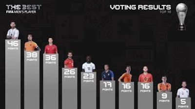 الاتحاد الدولى, محمد صلاح, رابع افضل لاعب فى العالم,