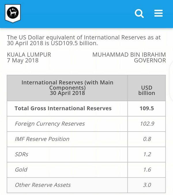 Rizab Antarabangsa BNM menyusut US$1.6b kepada US$107.9b berbanding sebelum PRU 14