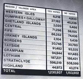 1979 Scottish Assembly Referendum result - Note majority for an assembly