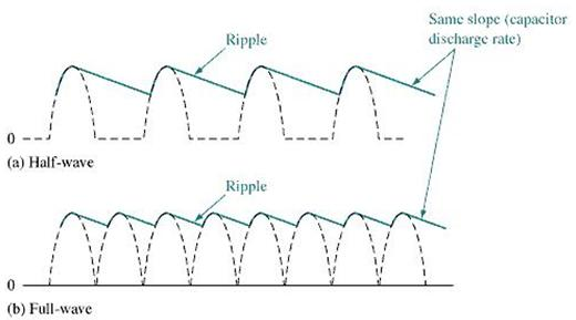 Power Supply Filters and Regulators ~ Electronics and
