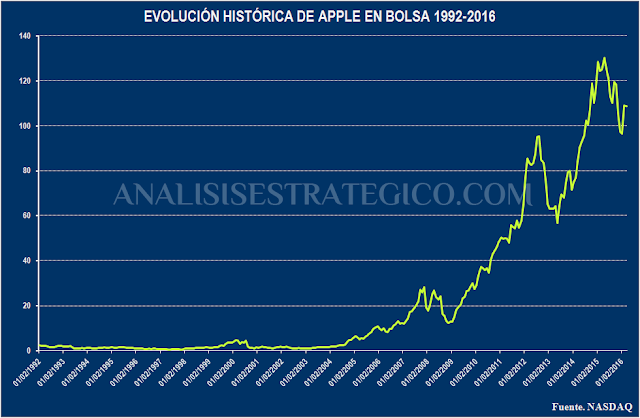 Evolucion historica de Apple en Bolsa