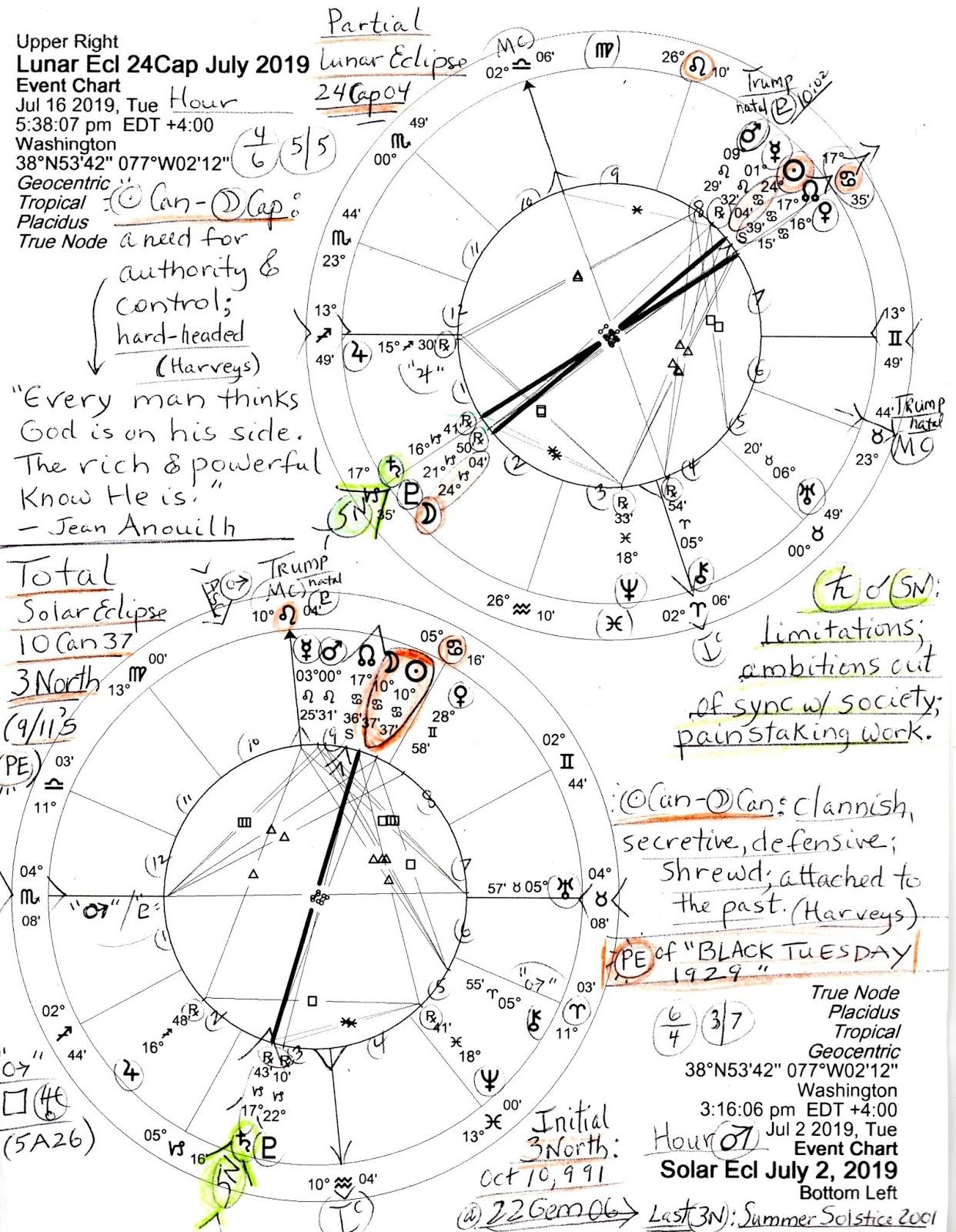 eclipse december 9 2019 horoscope