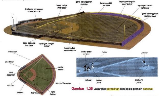 Gambar lapangan baseball dan penjelasannya