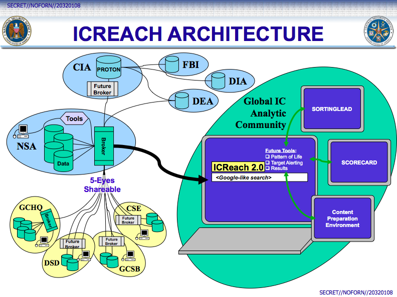 ICREACH : NSA own Surveillance Search Engine like Google