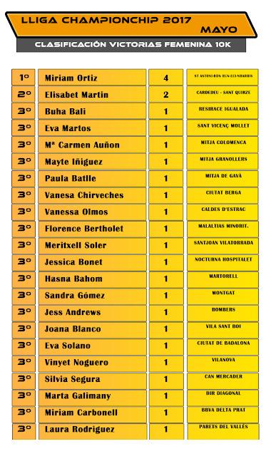Lliga Championchip - Clasificación Femenina Victorias 10K -  Mayo 2017