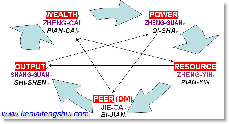 Ken's Cyber Cave: 4P/ Bazi Terminology Conventions