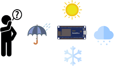 Weather Forecaster using ESP8266