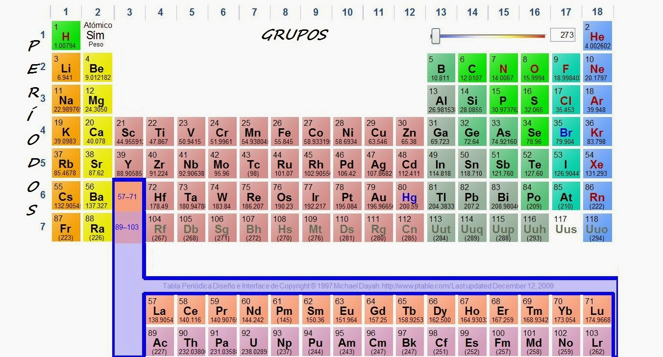 Tabla periodica de los elementos quimicos para imprimir fresh refrence tabla periodica organizacion crearweb co tabla periodica organizacion new tabla periodica de los elementos quimicos definicion best tabla tabla urtaz Choice Image