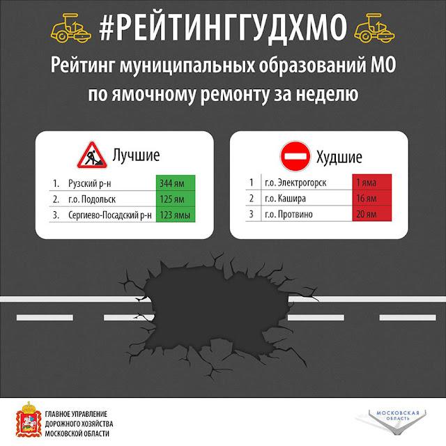Сергиево-Посадский район в лидерах по устранению ям на трассах Сергиев Посад