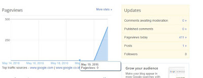 Bot Traffic Spirit - Proof Blogspot Dashboard Page Views setelah 2 menit