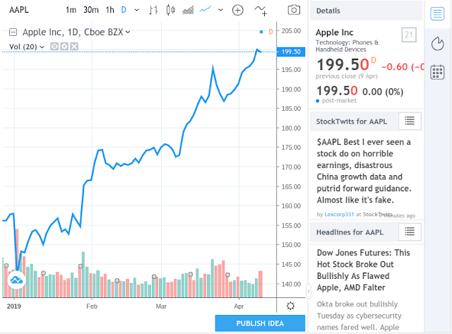 Apple Outpaces Microsoft In Stock Valuations Now Heading