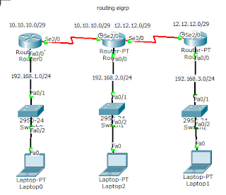 Lengkap Cara Gampang Konfigurasi EIGRP di Cisco Packet Tracer 41