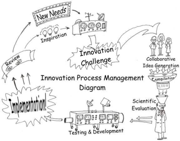 Innovation Idea Whiteboard: The eight steps of Innovation