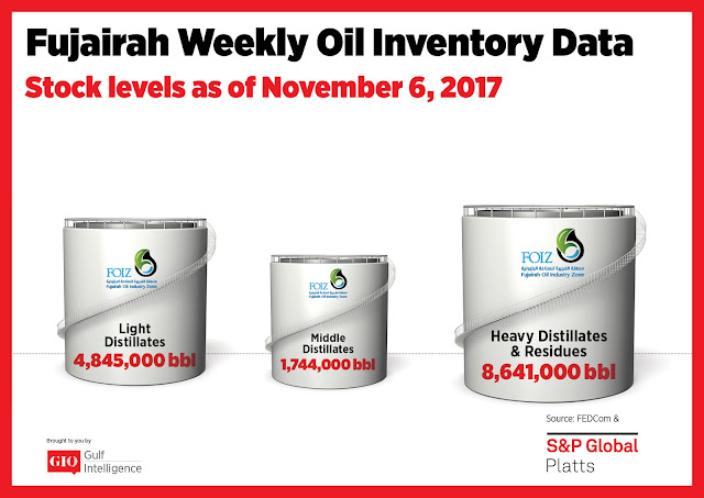 Chart Attribute: Fujairah Weekly Oil Inventory Data (as of November 6, 2017) / Source: The Gulf Intelligence