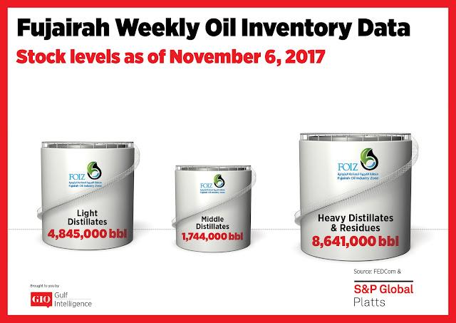 Fujairah Weekly Oil Inventory Data Stocks Level as of Nov. 6, 2017