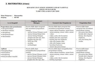 Download Kisi-Kisi Ujian Sekolah USBN SD Tahun 2017/2018