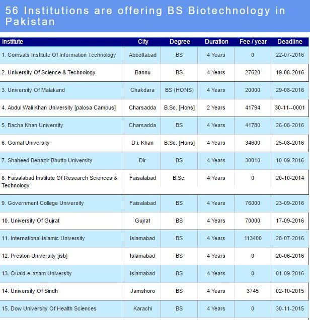 List Of Food Industries In Pakistan