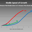 ebooks and deadwood - how comes big publishers are making more money?