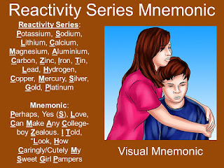 Reactivity Series Visual Mnemonic