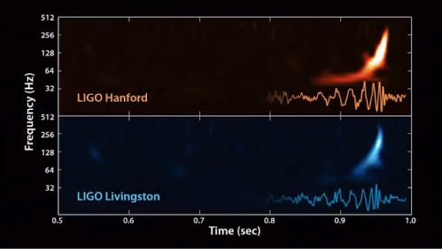Um brinde a Einstein: Ondas gravitacionais foram detectadas pela primeira vez