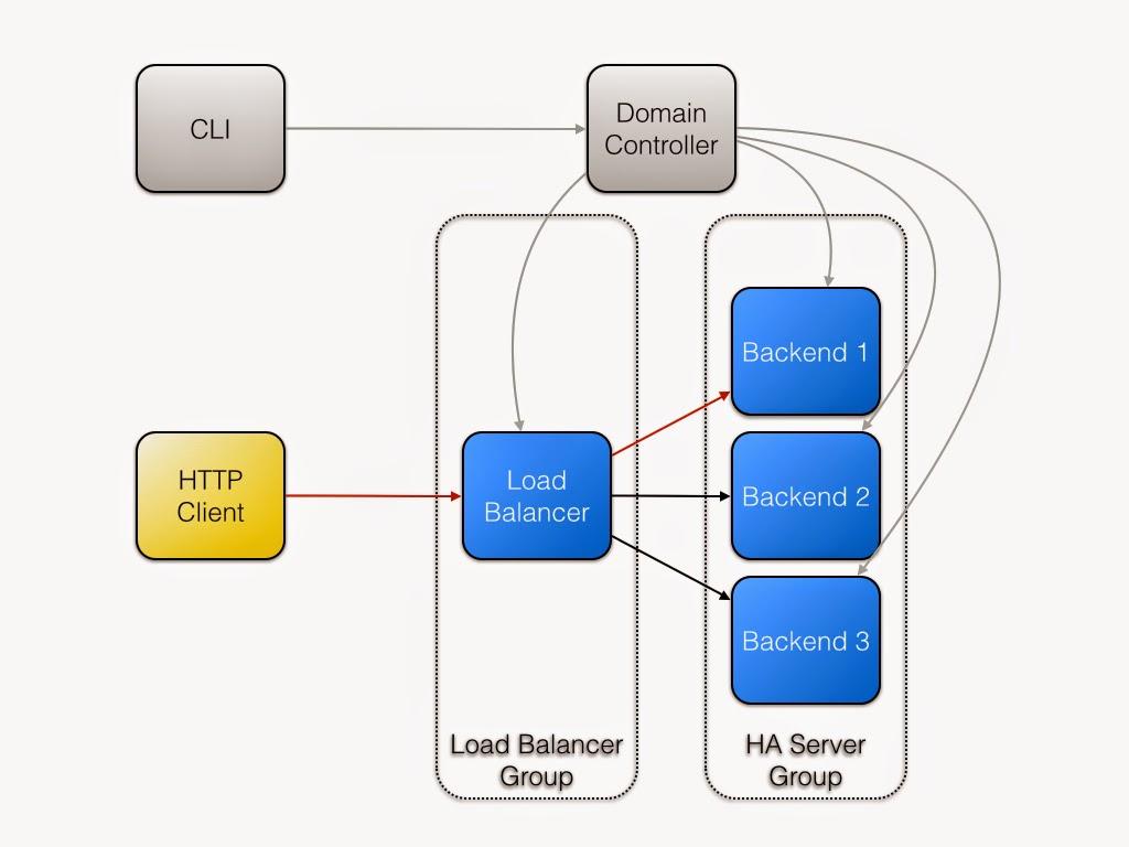 jsf architecture diagram pollak 12 705 wiring developer interview di 11 stuart douglas
