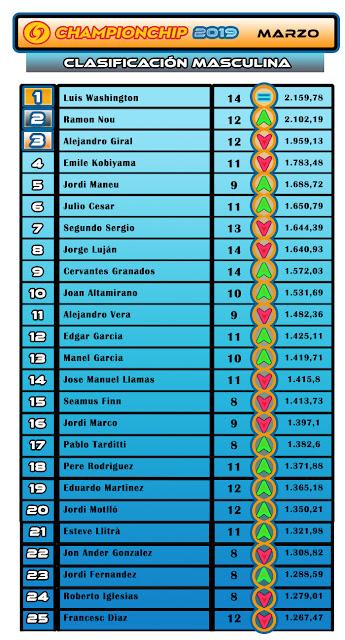 Lliga Championchip 2019 - Clasificación Masculina MARZO