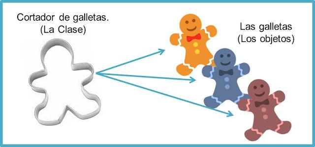 Ejemplo grafico de diferencia entre Clase y Objeto.