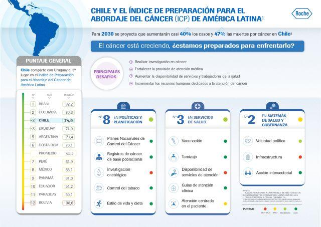 Enfermedades oncológicas son la primera causa de muerte en Chile