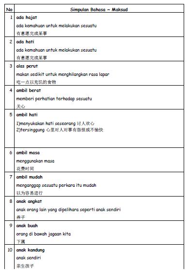 V Frog Kpm Simpulan Bahasa A-Z Un...