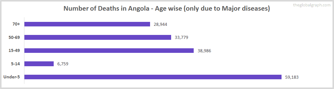 Number of Deaths in Angola - Age wise (only due to Major diseases)