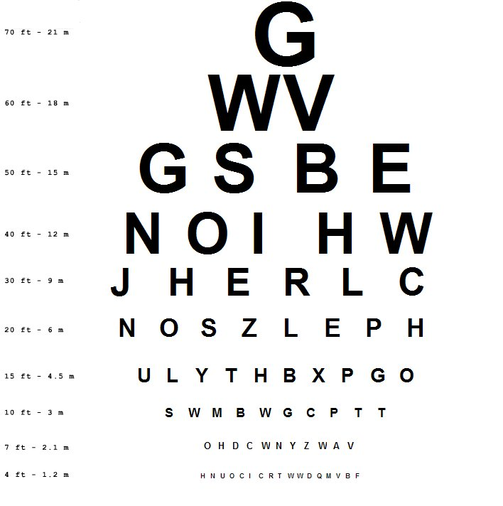Eye Chart: Eye charts for visual acuity testing