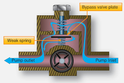 Types of Aircraft Fuel Pumps