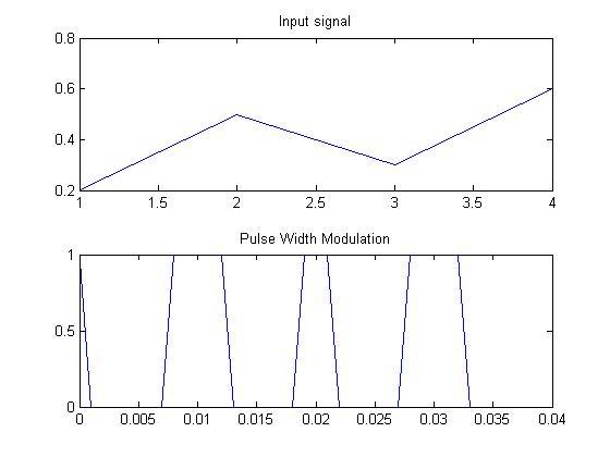 Matlab Program For Uniform Quantization Encoding Definition