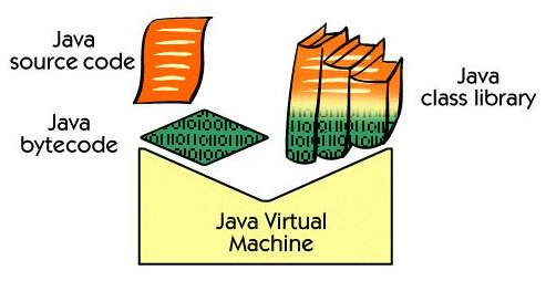 What is Java Programming Language?