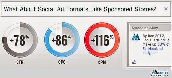 social facebook ads budget