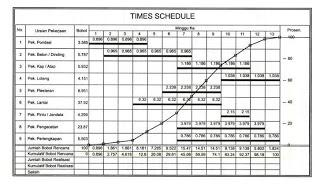Download Contoh RAB,Time Schedule dan Kurva S Proyek Bangunan
