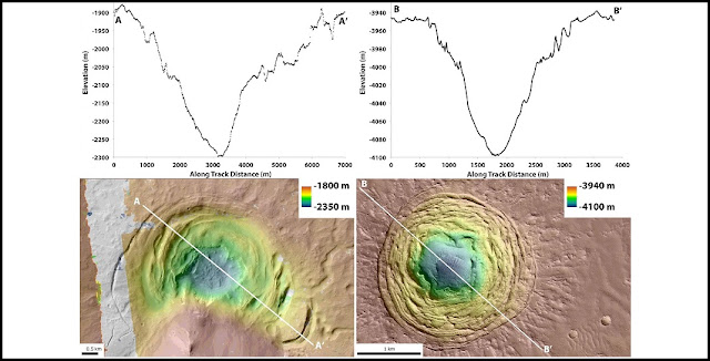 (Left) A graph charting the depth of the Hellas depression at different points, and a topographic map of the depression. (Right) A graph charting the depth of the Galaxias Fossae depression at different points, and a topographic map of the depression. Joseph Levy/NASA