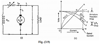 Characteristics of a Shunt Generator