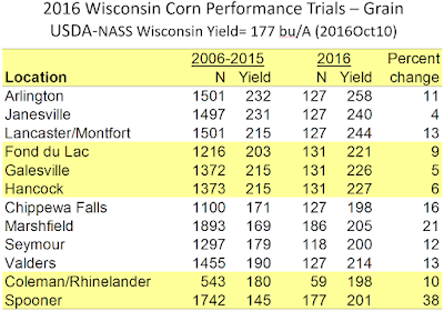 Early 2016 Corn Grain Yields Look Promising for Wisconsin
