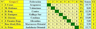 Clasificación fase previa del Campeonato de España de Ajedrez 1944 - Grupo C