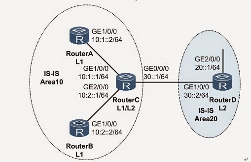 Huawei networking products: How to Configure IS-IS IPv6