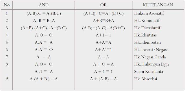 Tabel Fungsi Aljabar Boolean