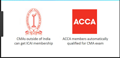 ACCA-ICMAI-MOU-Paper-Exemptioons