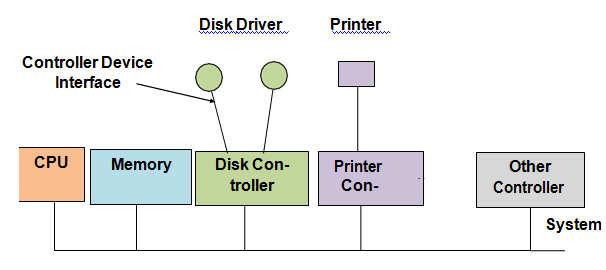 Perangkat Keras Input dan Output pada Komputer